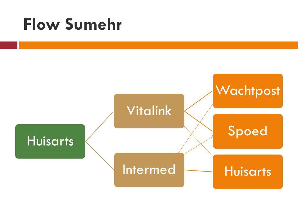 Flow Sumehr HuisartsVitalinkWachtpostSpoedIntermedHuisarts