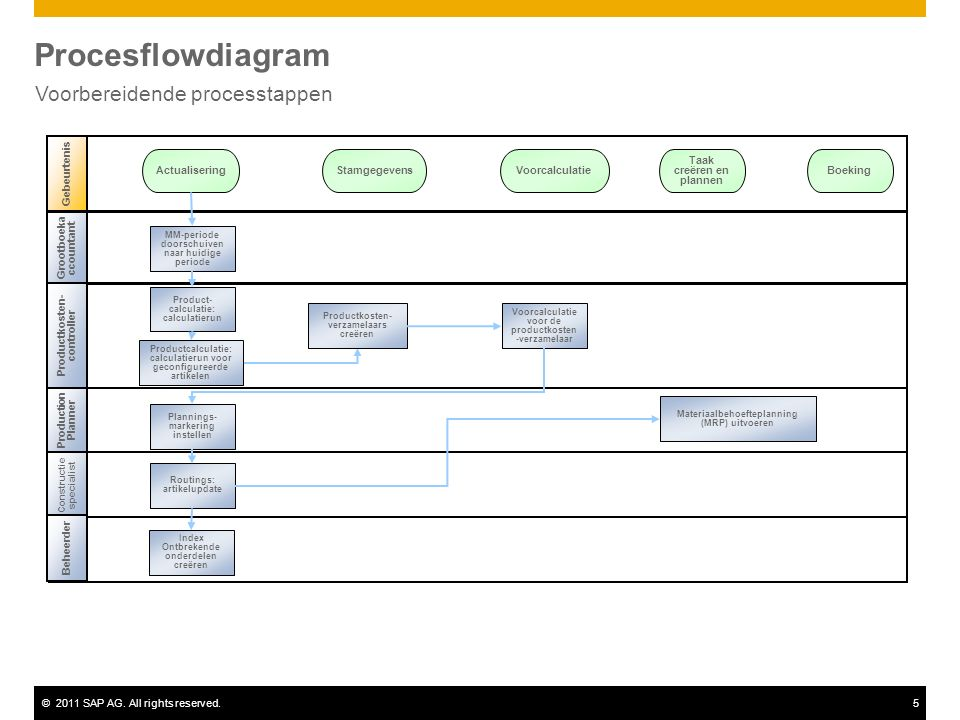 ©2011 SAP AG. All rights reserved.5 Procesflowdiagram Voorbereidende processtappen Grootboeka ccountant Production Planner Gebeurtenis Productkosten-