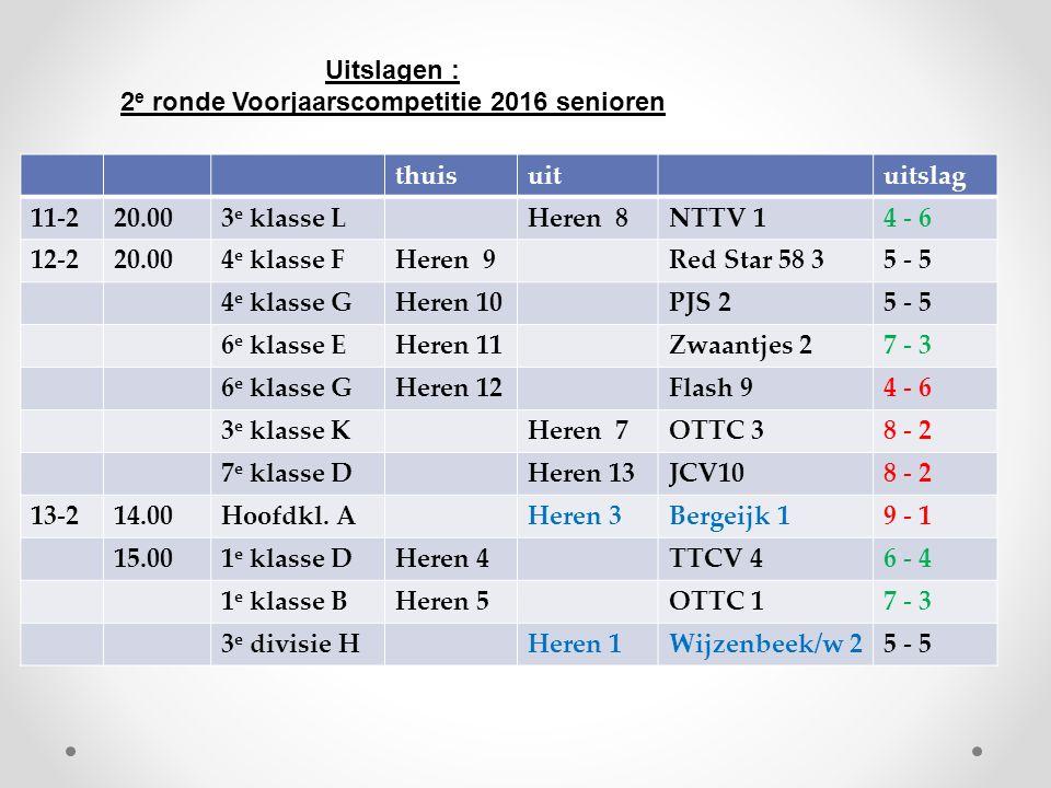 thuisuituitslag 11-220.003 e klasse LHeren 8NTTV 14 - 6 12-220.004 e klasse FHeren 9Red Star 58 35 - 5 4 e klasse GHeren 10PJS 25 - 5 6 e klasse EHere