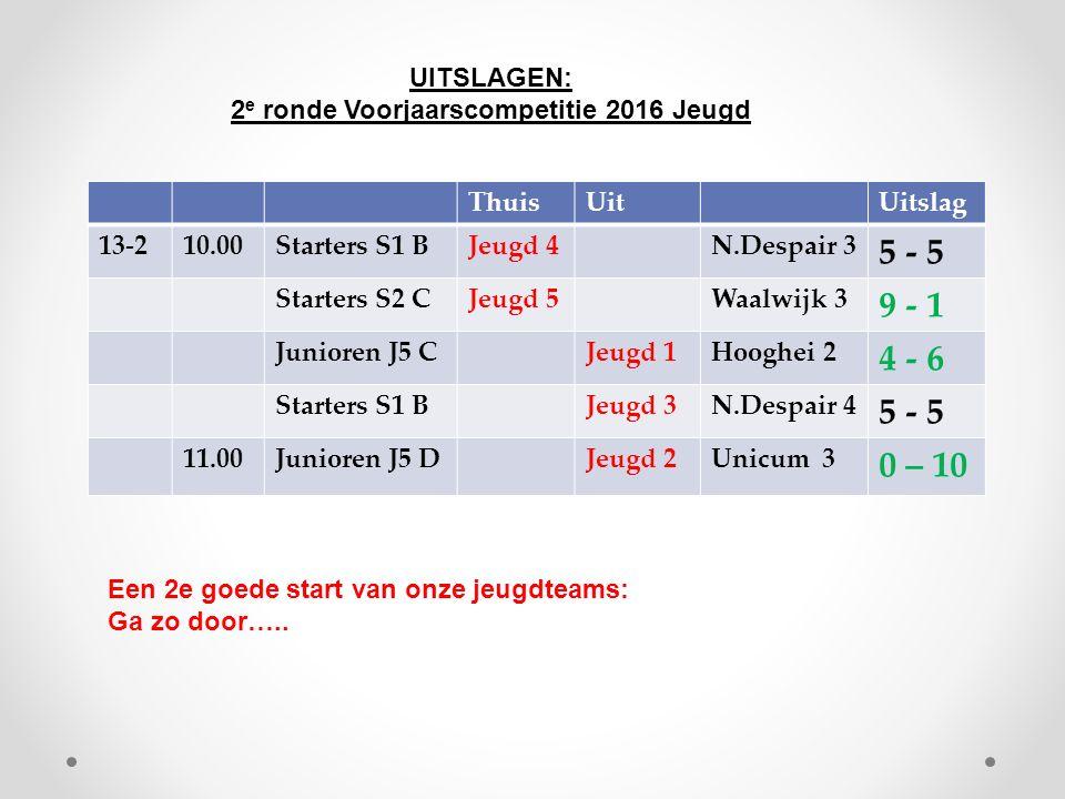 ThuisUitUitslag 13-210.00Starters S1 BJeugd 4N.Despair 3 5 - 5 Starters S2 CJeugd 5Waalwijk 3 9 - 1 Junioren J5 CJeugd 1Hooghei 2 4 - 6 Starters S1 BJ