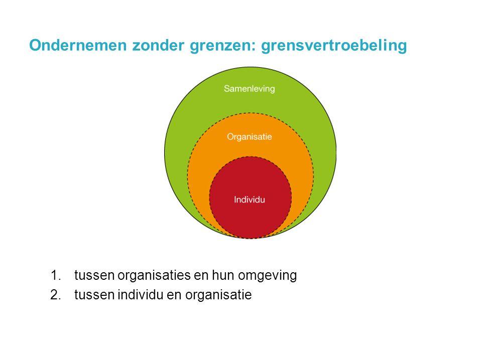 Ondernemen zonder grenzen: grensvertroebeling 1.tussen organisaties en hun omgeving 2.tussen individu en organisatie @jochanantweets 16