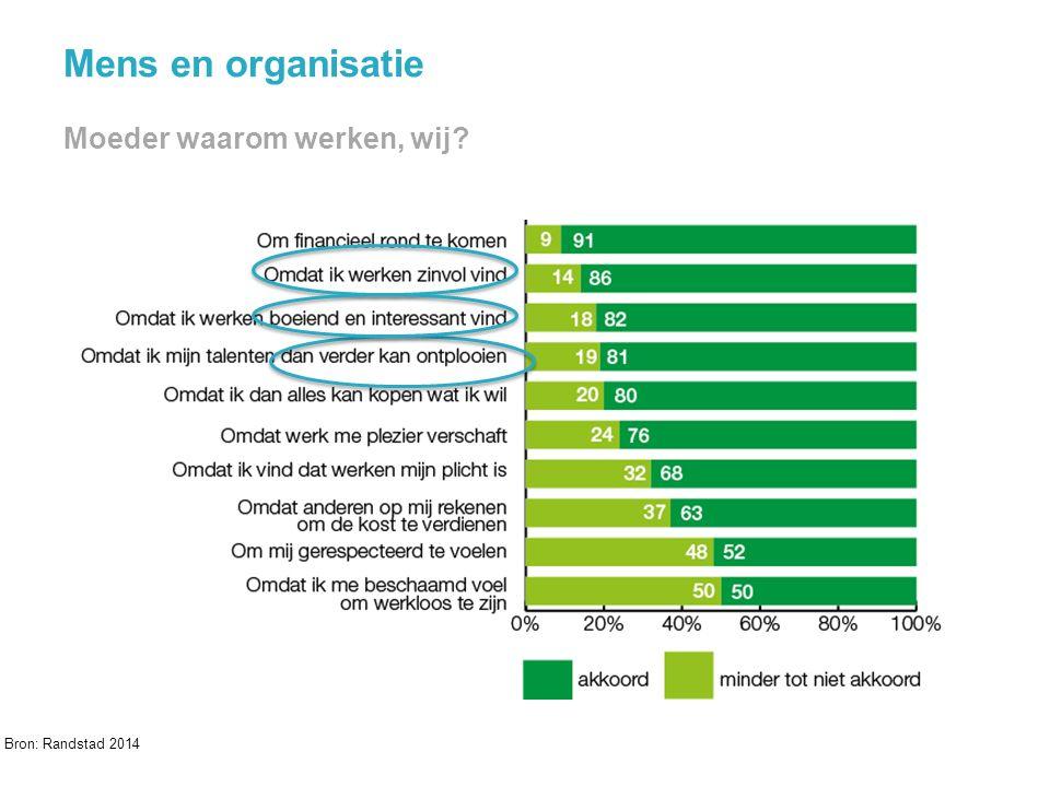 Mens en organisatie Moeder waarom werken, wij? 17 Bron: Randstad 2014 @jochanantweets