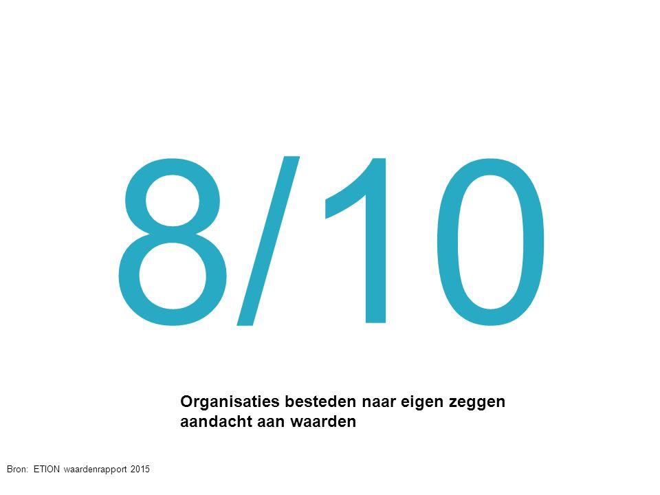 8/10 Organisaties besteden naar eigen zeggen aandacht aan waarden @jochanantweets Bron: ETION waardenrapport 2015 2