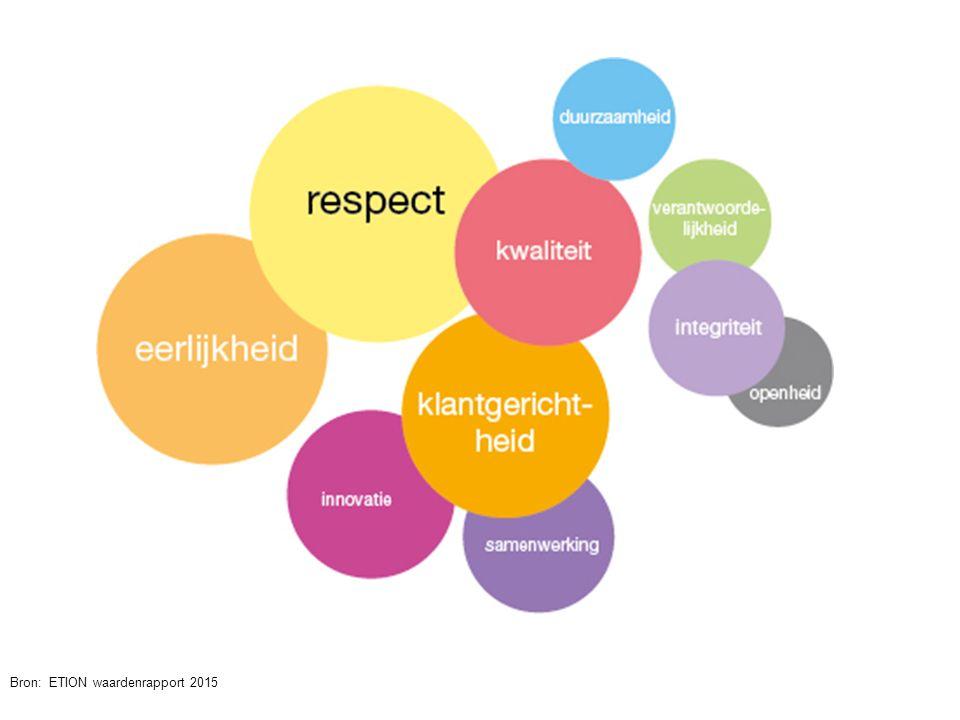 21 Bron: ETION waardenrapport 2015 @jochanantweets