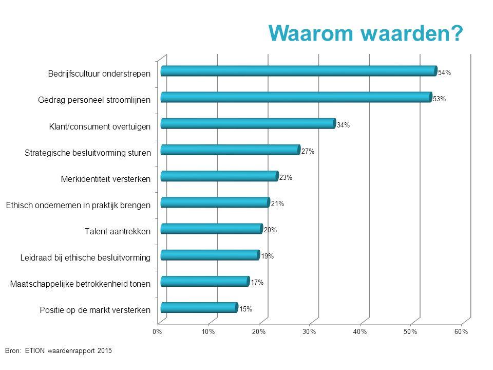 Waarom waarden? @jochanantweets Bron: ETION waardenrapport 2015 22