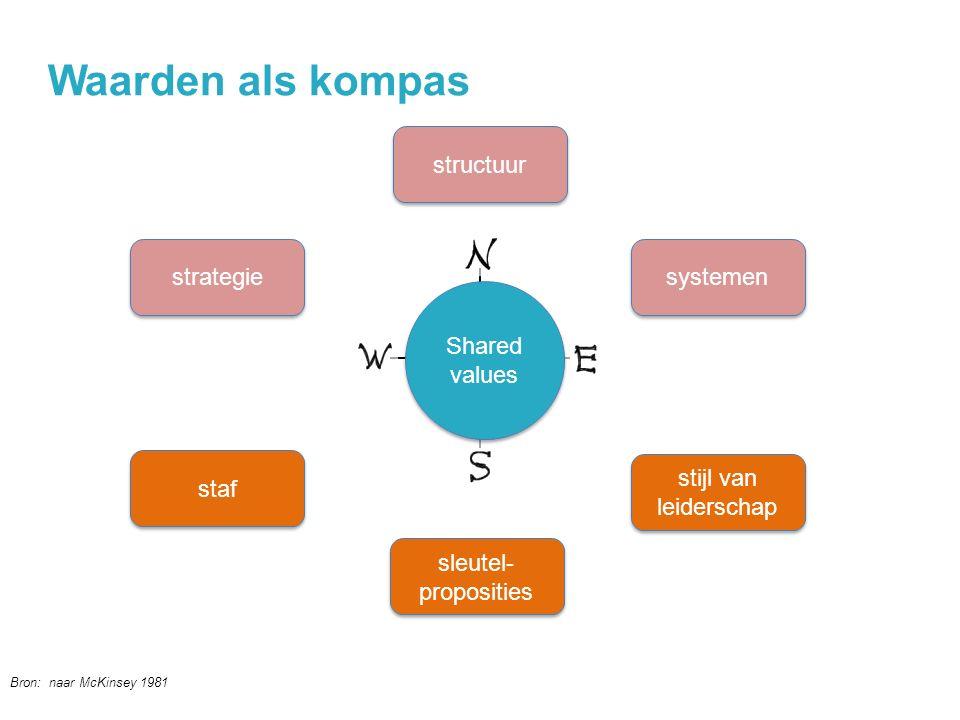 Shared values strategie structuur systemen staf sleutel- proposities stijl van leiderschap Bron: naar McKinsey 1981 Waarden als kompas @jochanantweets