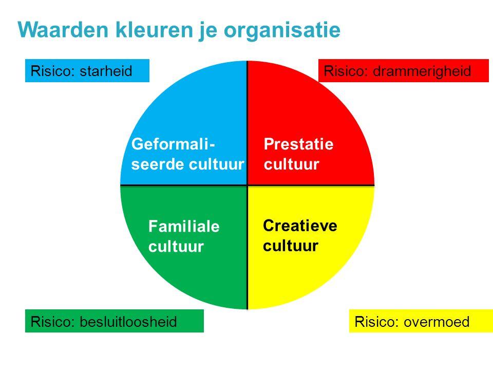 Familiale cultuur Geformali- seerde cultuur Prestatie cultuur Creatieve cultuur Risico: starheid Risico: besluitloosheid Risico: drammerigheid Risico: