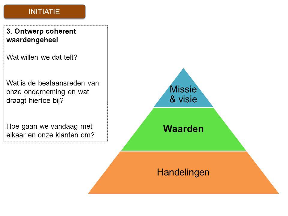3. Ontwerp coherent waardengeheel Wat willen we dat telt? Wat is de bestaansreden van onze onderneming en wat draagt hiertoe bij? Hoe gaan we vandaag
