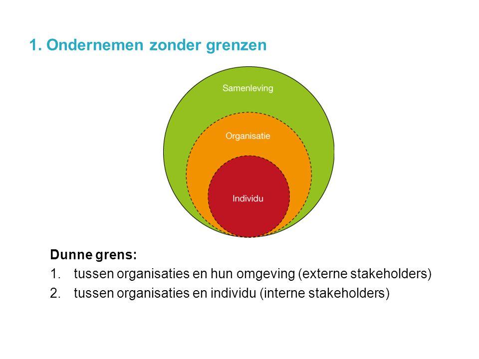 1. Ondernemen zonder grenzen Dunne grens: 1.tussen organisaties en hun omgeving (externe stakeholders) 2.tussen organisaties en individu (interne stak