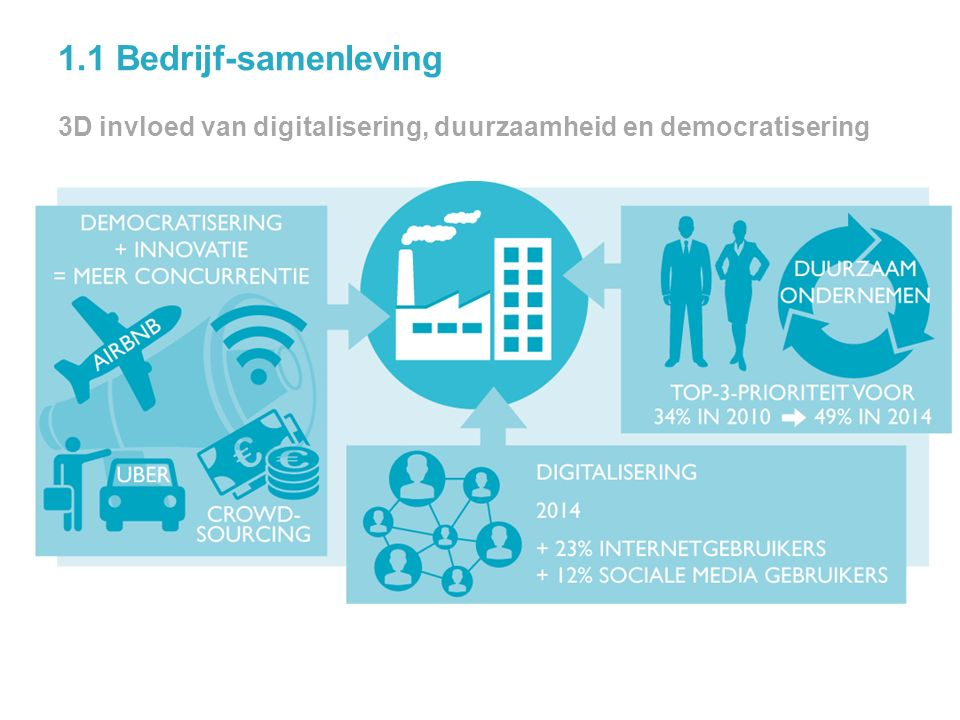 1.1 Bedrijf-samenleving 3D invloed van digitalisering, duurzaamheid en democratisering 6 @jochanantweets