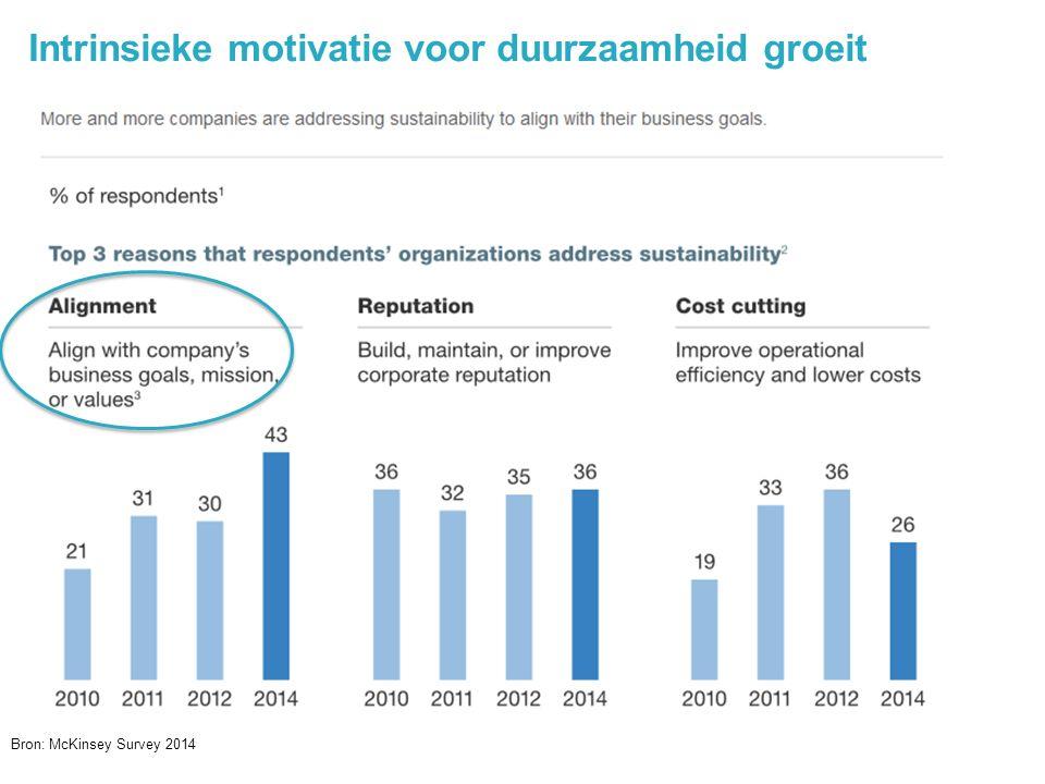 7 Intrinsieke motivatie voor duurzaamheid groeit @jochanantweets Bron: McKinsey Survey 2014