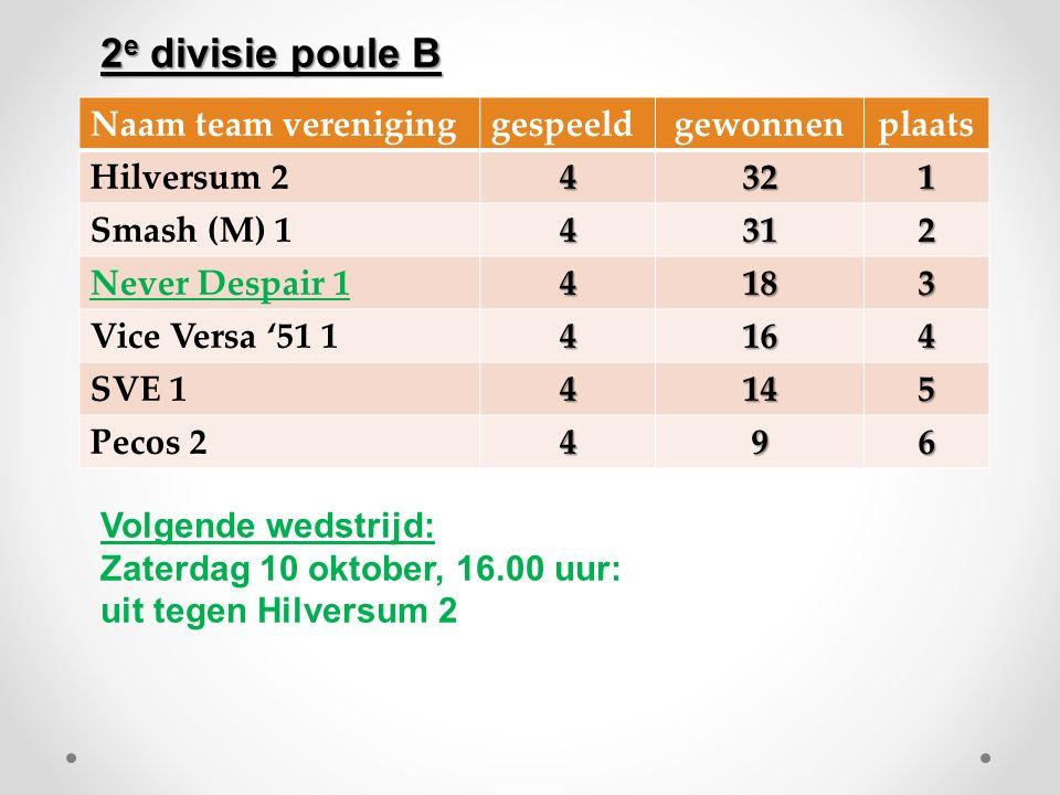 Naam team vereniginggespeeldgewonnenplaats Hilversum 24321 Smash (M) 14312 Never Despair 14183 Vice Versa '51 14164 SVE 14145 Pecos 2496 Volgende weds