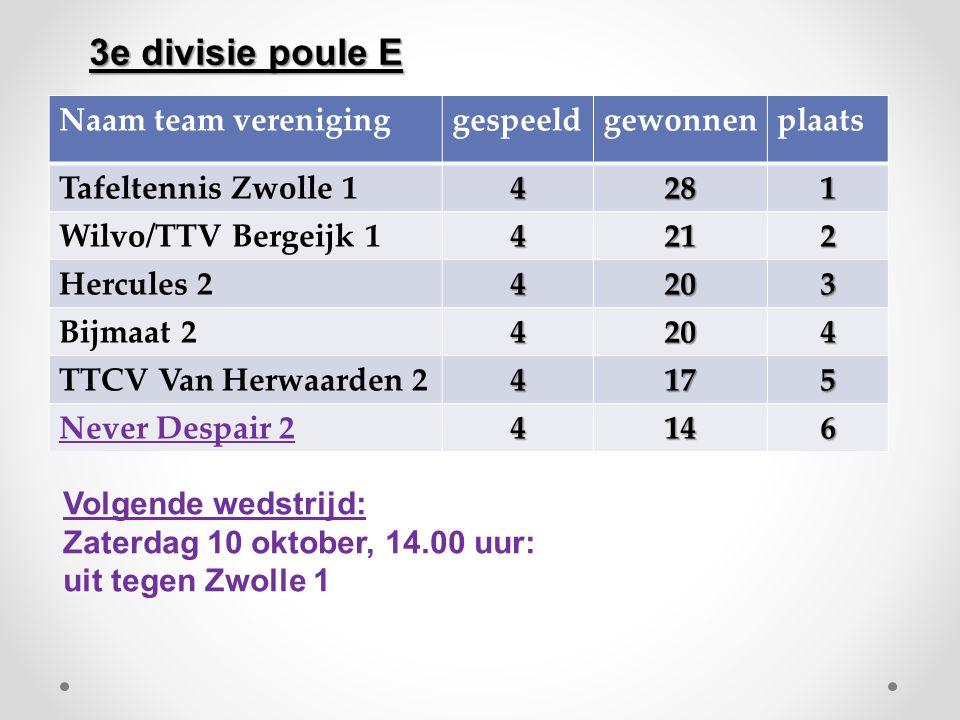 Naam team vereniginggespeeldgewonnenplaats Tafeltennis Zwolle 14281 Wilvo/TTV Bergeijk 14212 Hercules 24203 Bijmaat 24204 TTCV Van Herwaarden 24175 Ne