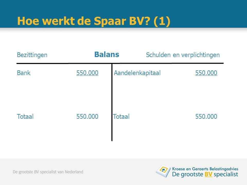 Hoe werkt de Spaar BV? (1) Bezittingen Balans Schulden en verplichtingen Bank 550.000 Aandelenkapitaal 550.000 Totaal 550.000Totaal 550.000