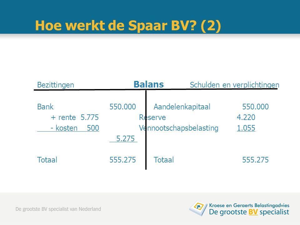 Hoe werkt de Spaar BV? (2) Bezittingen Balans Schulden en verplichtingen Bank 550.000Aandelenkapitaal550.000 + rente 5.775Reserve 4.220 - kosten 500Ve