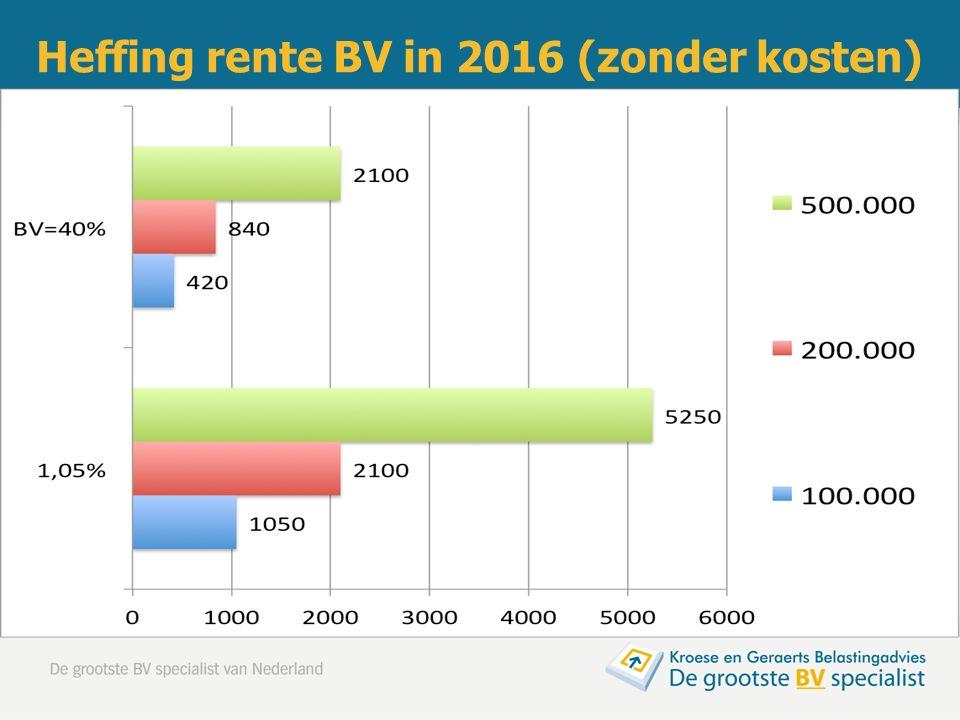 Heffing rente BV in 2016 (zonder kosten)