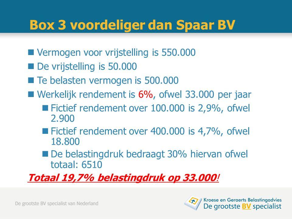 Box 3 voordeliger dan Spaar BV Vermogen voor vrijstelling is 550.000 De vrijstelling is 50.000 Te belasten vermogen is 500.000 Werkelijk rendement is