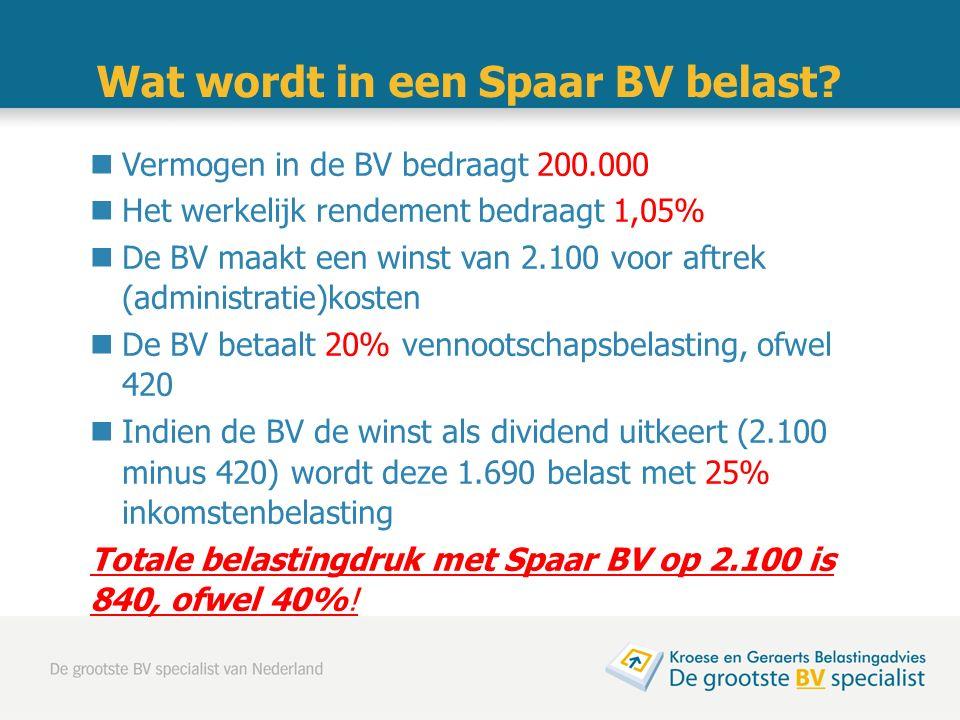 Wat wordt in een Spaar BV belast? Vermogen in de BV bedraagt 200.000 Het werkelijk rendement bedraagt 1,05% De BV maakt een winst van 2.100 voor aftre