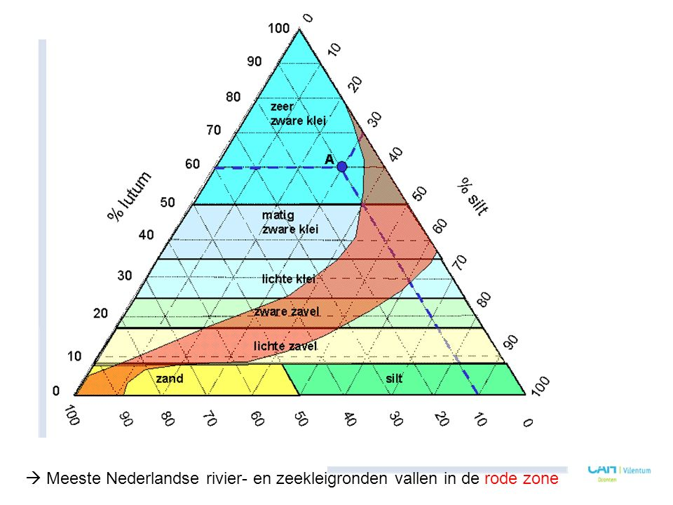  Meeste Nederlandse rivier- en zeekleigronden vallen in de rode zone
