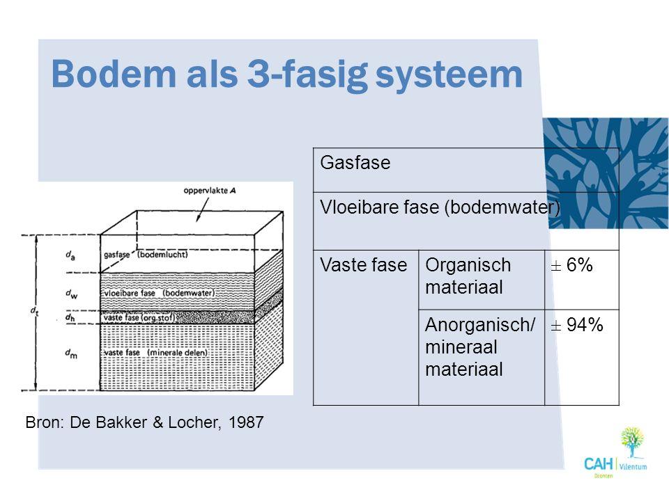 Eigenschappen van organische stof en humus (3) Organische stof in kleigronden: vermindert de slempgevoeligheid vergroot het luchtgehalte verbetert de afwatering verbetert de bewerkbaarheid door een betere verkruimelbaarheid  Verbeterde structuur