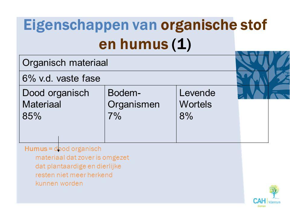 Eigenschappen van organische stof en humus (1) Humus = dood organisch materiaal dat zover is omgezet dat plantaardige en dierlijke resten niet meer he