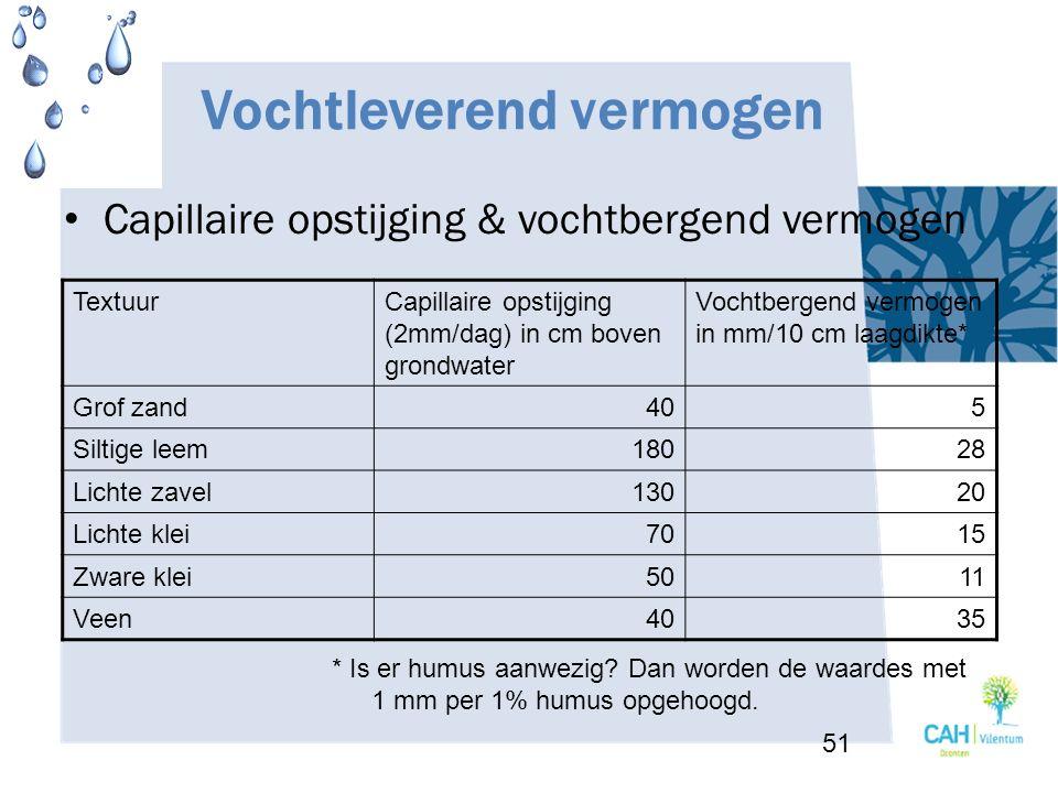 Vochtleverend vermogen Capillaire opstijging & vochtbergend vermogen TextuurCapillaire opstijging (2mm/dag) in cm boven grondwater Vochtbergend vermog