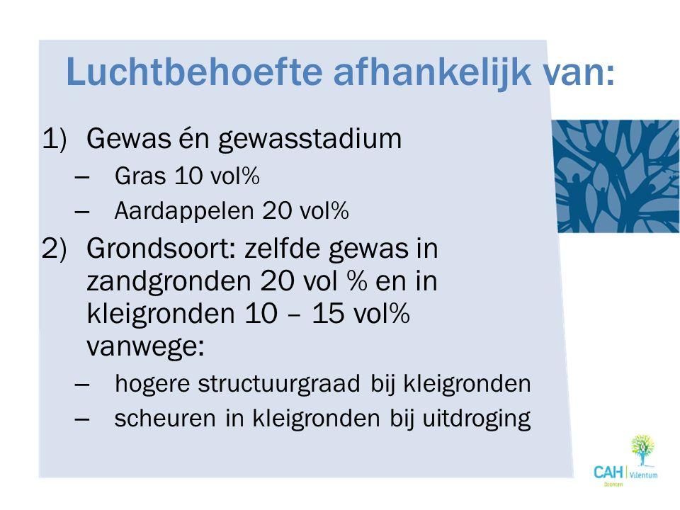 Luchtbehoefte afhankelijk van: 1)Gewas én gewasstadium – Gras 10 vol% – Aardappelen 20 vol% 2)Grondsoort: zelfde gewas in zandgronden 20 vol % en in k