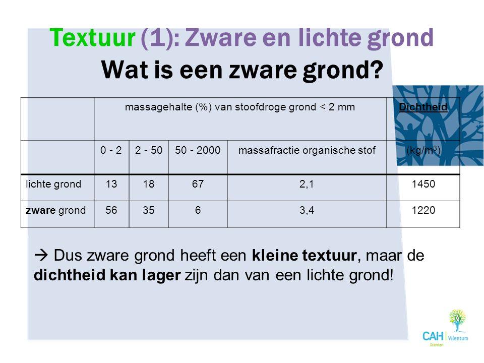 Textuur (1): Zware en lichte grond Wat is een zware grond? massagehalte (%) van stoofdroge grond < 2 mmDichtheid 0 - 22 - 5050 - 2000massafractie orga