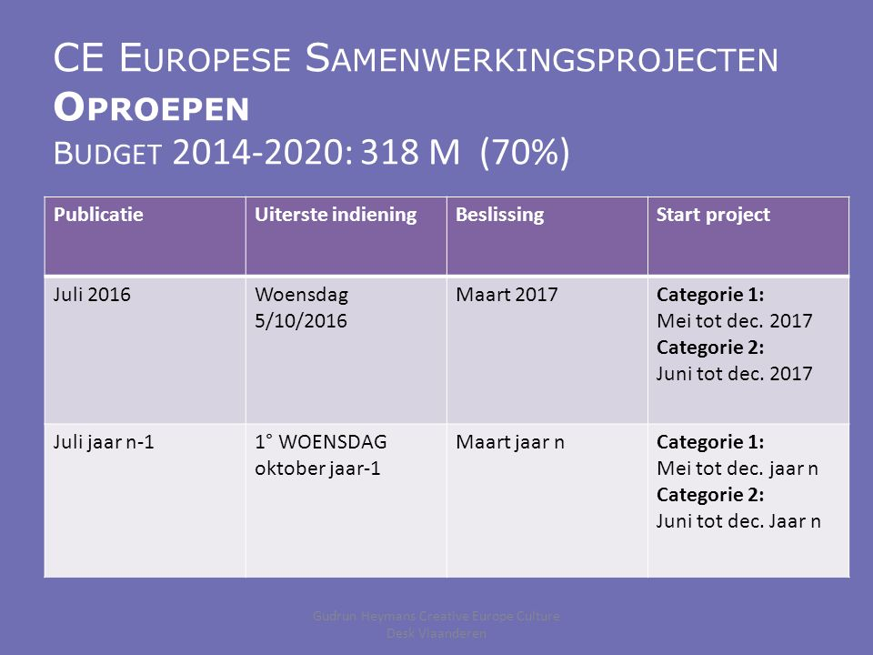 CE E UROPESE S AMENWERKINGSPROJECTEN O PROEPEN B UDGET 2014-2020: 318 M (70%) PublicatieUiterste indieningBeslissingStart project Juli 2016Woensdag 5/10/2016 Maart 2017Categorie 1: Mei tot dec.