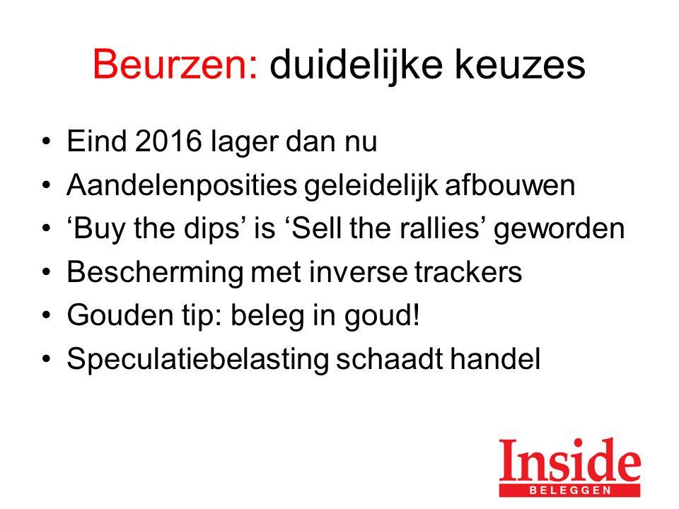 Beurzen: duidelijke keuzes Eind 2016 lager dan nu Aandelenposities geleidelijk afbouwen 'Buy the dips' is 'Sell the rallies' geworden Bescherming met inverse trackers Gouden tip: beleg in goud.