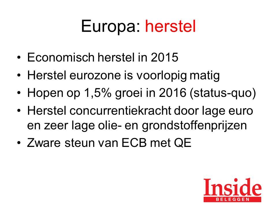 Europa: herstel Economisch herstel in 2015 Herstel eurozone is voorlopig matig Hopen op 1,5% groei in 2016 (status-quo) Herstel concurrentiekracht door lage euro en zeer lage olie- en grondstoffenprijzen Zware steun van ECB met QE