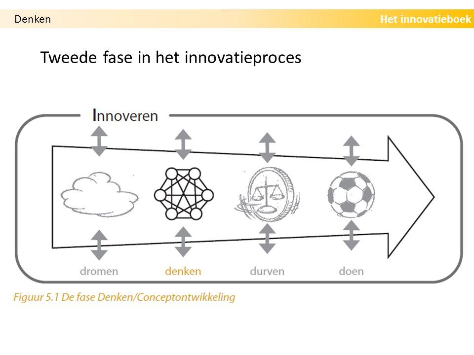 Het innovatieboek Tweede fase in het innovatieproces Denken