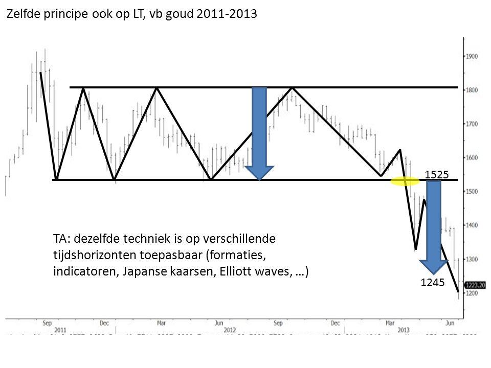 1525 1245 Zelfde principe ook op LT, vb goud 2011-2013 TA: dezelfde techniek is op verschillende tijdshorizonten toepasbaar (formaties, indicatoren, Japanse kaarsen, Elliott waves, …)