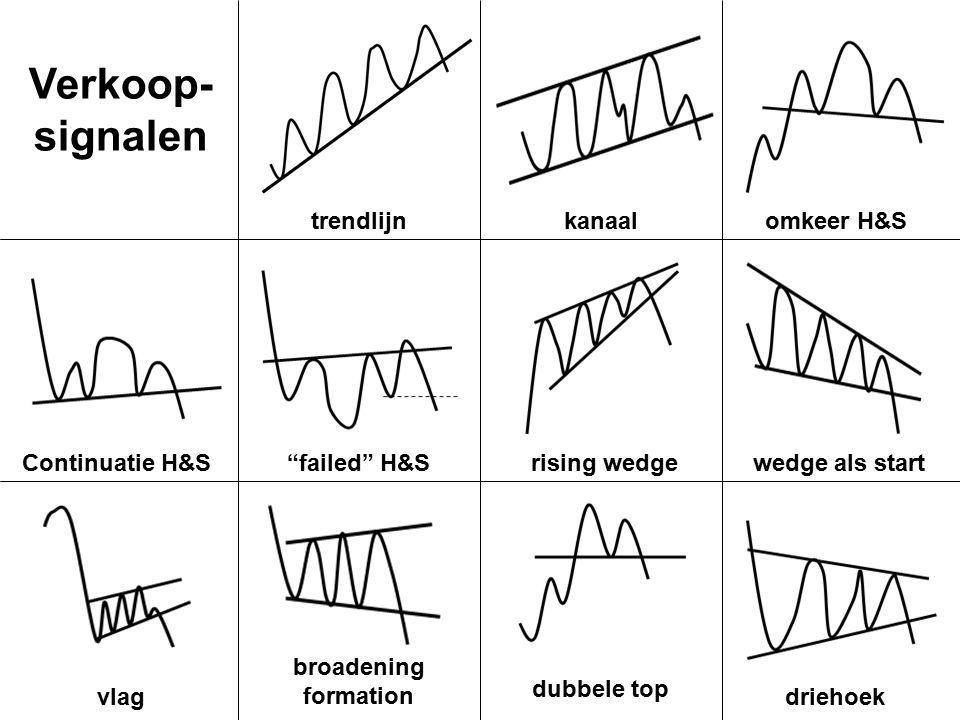 """trendlijnkanaalomkeer H&S Continuatie H&S""""failed"""" H&Srising wedgewedge als start vlag broadening formation dubbele top driehoek Verkoop- signalen"""