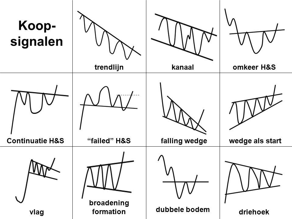 trendlijnkanaalomkeer H&S Continuatie H&S failed H&Sfalling wedgewedge als start vlag broadening formation dubbele bodem driehoek Koop- signalen
