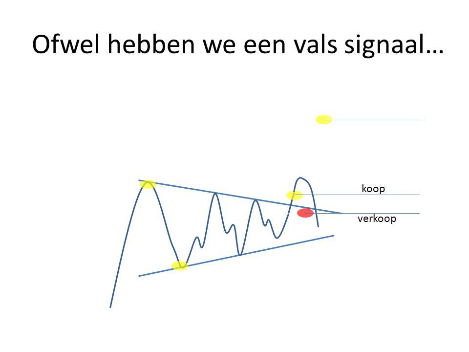 Ofwel hebben we een vals signaal… koop verkoop