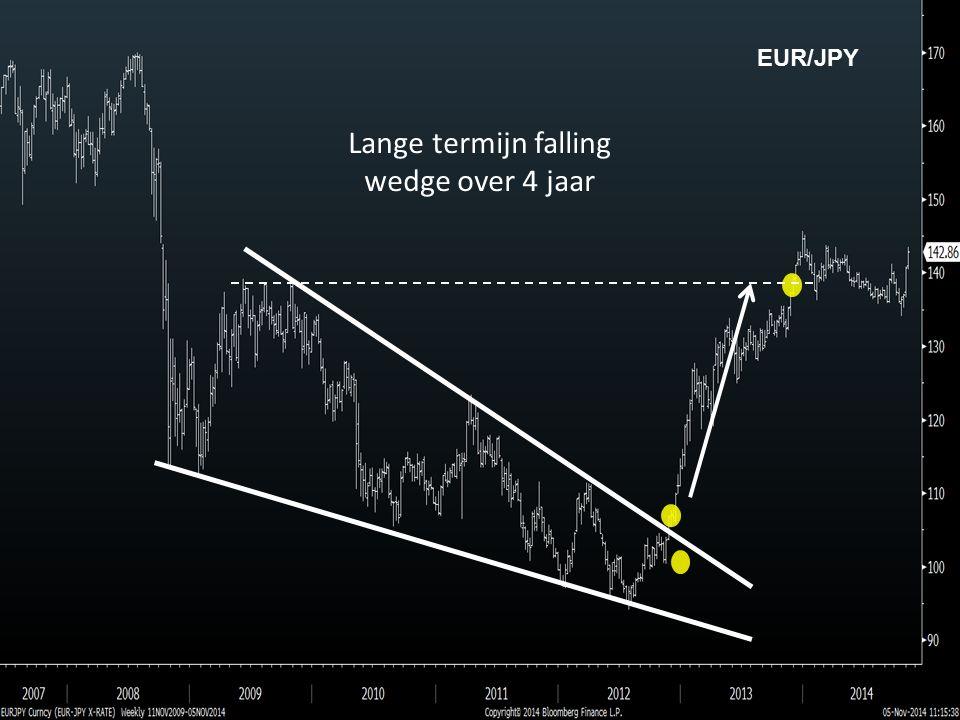 EUR/JPY Lange termijn falling wedge over 4 jaar