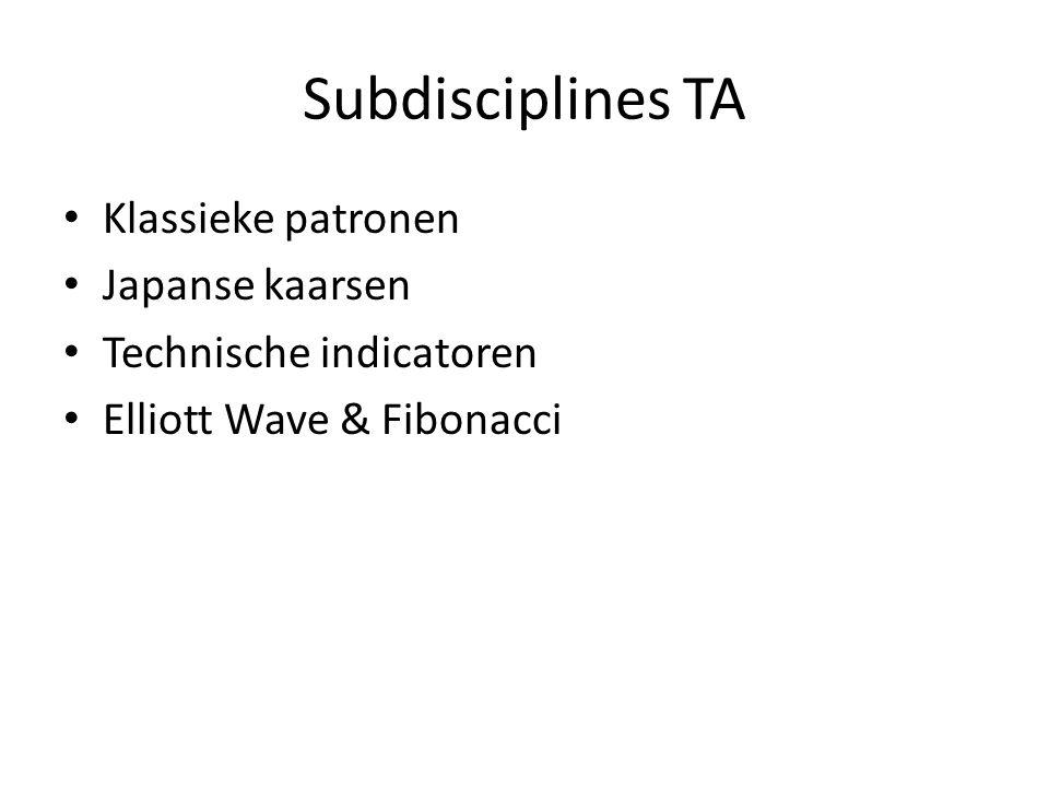 Subdisciplines TA Klassieke patronen Japanse kaarsen Technische indicatoren Elliott Wave & Fibonacci