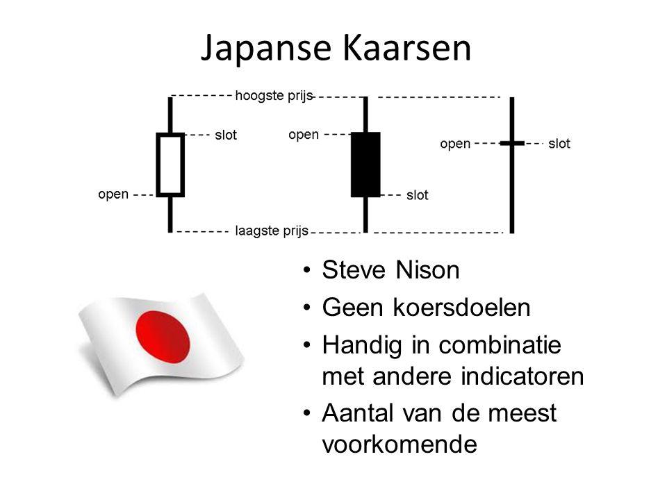 Japanse Kaarsen Steve Nison Geen koersdoelen Handig in combinatie met andere indicatoren Aantal van de meest voorkomende