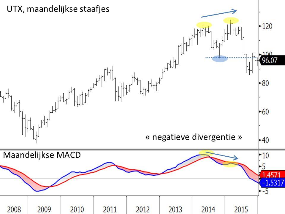 « negatieve divergentie » UTX, maandelijkse staafjes Maandelijkse MACD