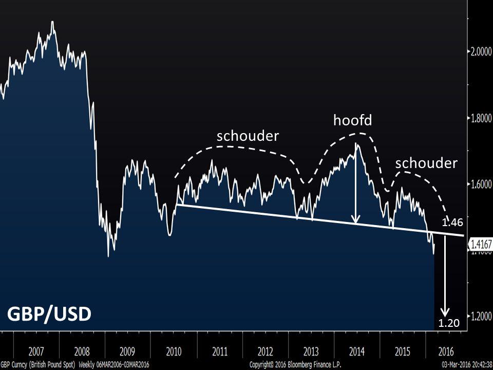 schouder hoofd 1.46 1.20 GBP/USD
