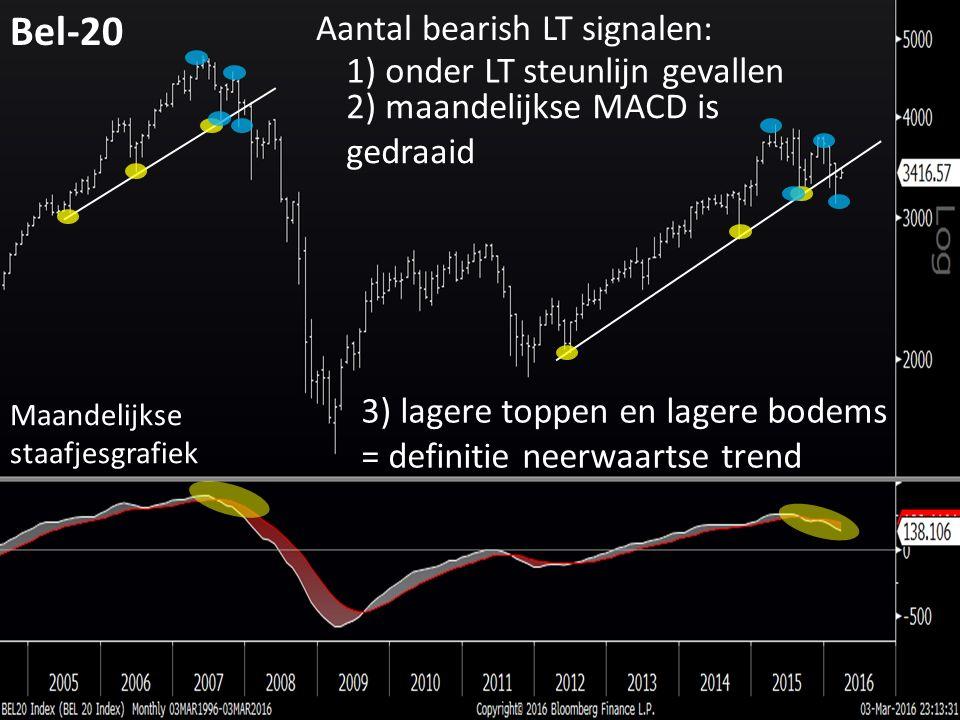 Bel-20 Aantal bearish LT signalen: 1) onder LT steunlijn gevallen 2) maandelijkse MACD is gedraaid 3) lagere toppen en lagere bodems = definitie neerwaartse trend Maandelijkse staafjesgrafiek