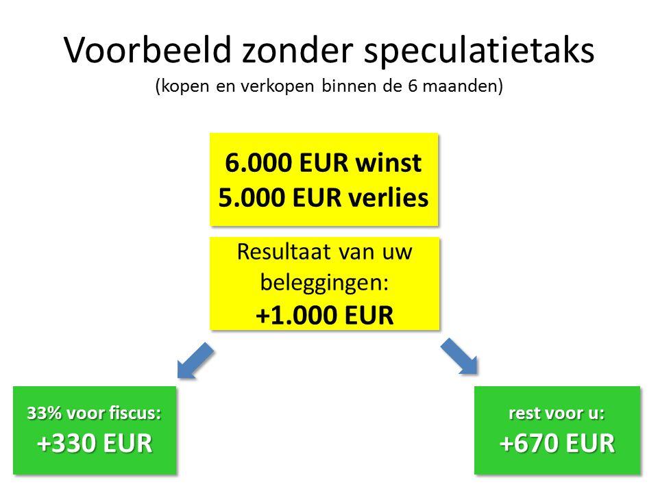 6.000 EUR winst 5.000 EUR verlies 6.000 EUR winst 5.000 EUR verlies Voorbeeld zonder speculatietaks (kopen en verkopen binnen de 6 maanden) Resultaat van uw beleggingen: +1.000 EUR Resultaat van uw beleggingen: +1.000 EUR 33% voor fiscus: +330 EUR 33% voor fiscus: +330 EUR rest voor u: +670 EUR rest voor u: +670 EUR