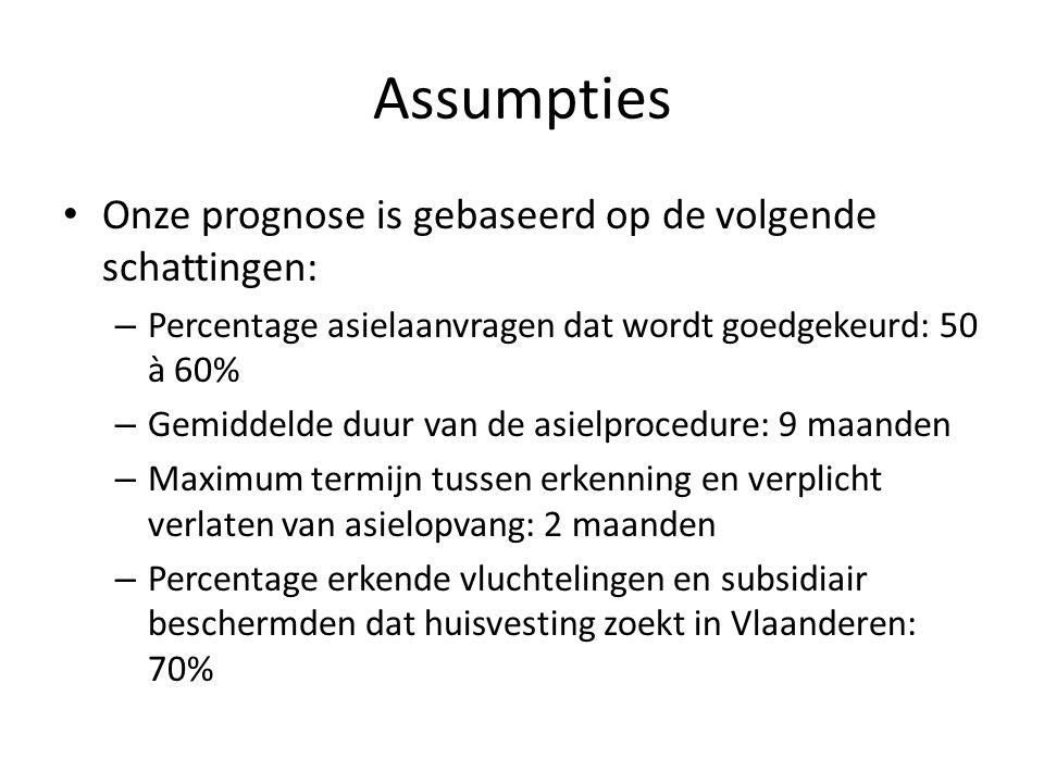 Assumpties Onze prognose is gebaseerd op de volgende schattingen: – Percentage asielaanvragen dat wordt goedgekeurd: 50 à 60% – Gemiddelde duur van de asielprocedure: 9 maanden – Maximum termijn tussen erkenning en verplicht verlaten van asielopvang: 2 maanden – Percentage erkende vluchtelingen en subsidiair beschermden dat huisvesting zoekt in Vlaanderen: 70%