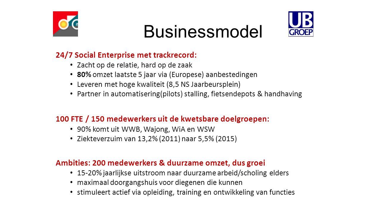 Businessmodel 24/7 Social Enterprise met trackrecord: Zacht op de relatie, hard op de zaak 80% omzet laatste 5 jaar via (Europese) aanbestedingen Leveren met hoge kwaliteit (8,5 NS Jaarbeursplein) Partner in automatisering(pilots) stalling, fietsendepots & handhaving 100 FTE / 150 medewerkers uit de kwetsbare doelgroepen: 90% komt uit WWB, Wajong, WiA en WSW Ziekteverzuim van 13,2% (2011) naar 5,5% (2015) Ambities: 200 medewerkers & duurzame omzet, dus groei 15-20% jaarlijkse uitstroom naar duurzame arbeid/scholing elders maximaal doorgangshuis voor diegenen die kunnen stimuleert actief via opleiding, training en ontwikkeling van functies
