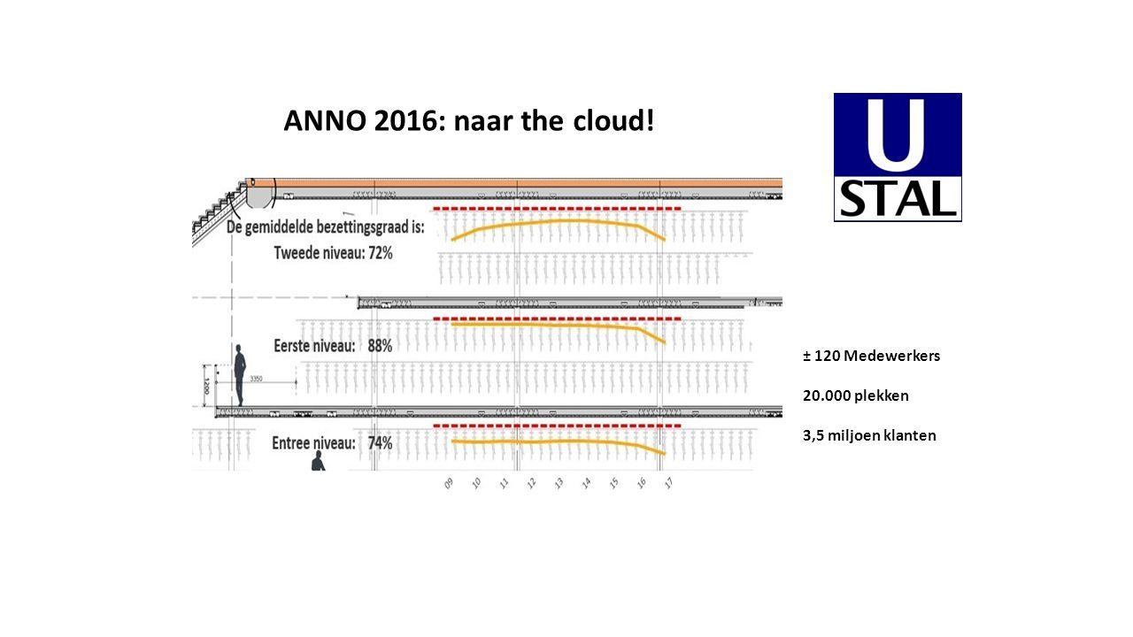 ± 120 Medewerkers 20.000 plekken 3,5 miljoen klanten ANNO 2016: naar the cloud!