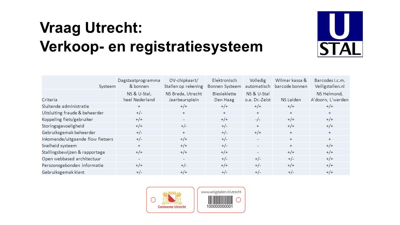 Systeem Dagstaatprogramma & bonnen OV-chipkaart/ Stallen op rekening Elektronisch Bonnen Systeem Volledig automatisch Wilmar kassa & barcode bonnen Barcodes i.c.m.