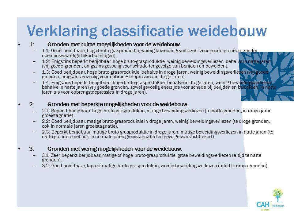 Verklaring classificatie weidebouw 1:Gronden met ruime mogelijkheden voor de weidebouw. – 1.1: Goed berijdbaar, hoge bruto-grasproduktie, weinig bewei