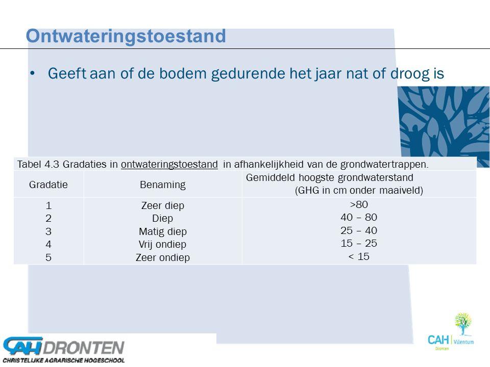 Geeft aan of de bodem gedurende het jaar nat of droog is Ontwateringstoestand Tabel 4.3 Gradaties in ontwateringstoestand in afhankelijkheid van de gr