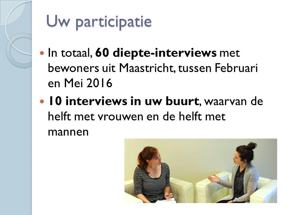 Uw participatie In totaal, 60 diepte-interviews met bewoners uit Maastricht, tussen Februari en Mei 2016 10 interviews in uw buurt, waarvan de helft met vrouwen en de helft met mannen